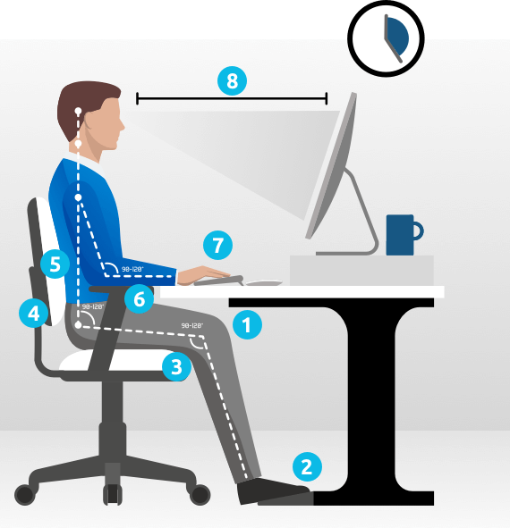 Ergonomic desk positioning checklist